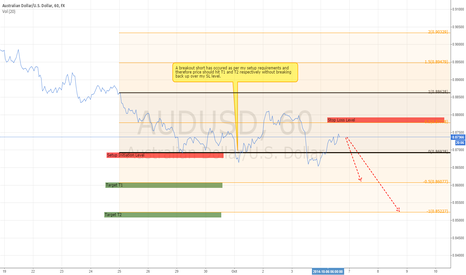 AUDUSD: Short Target in Play based on setup initiation breakout.