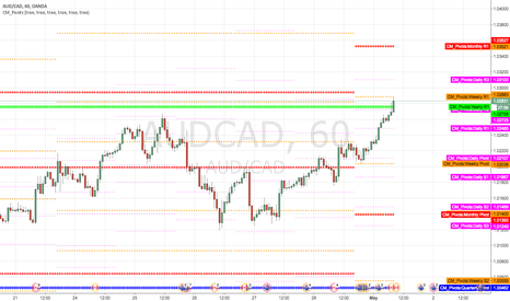 AUDCAD: Short at yearly R1