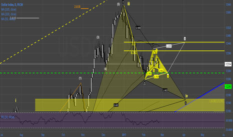 USDOLLAR: #USD Direction determined next week with gartley