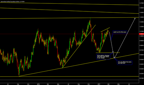 AUDCAD: AUDCAD Next Big Move