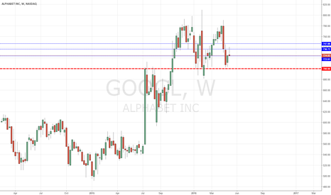 GOOGL: GOOGL - weak bounce = bears still in control.