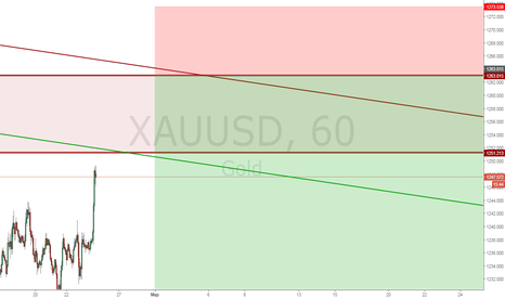 XAUUSD: Gold Sell limit 1263