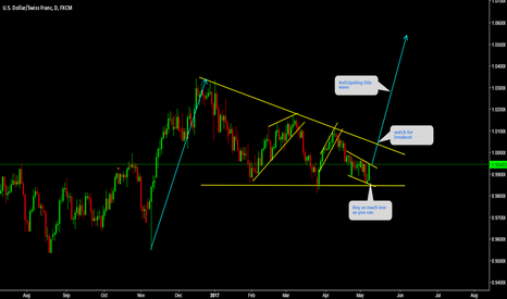 USDCHF: USDCHF is forming TRP