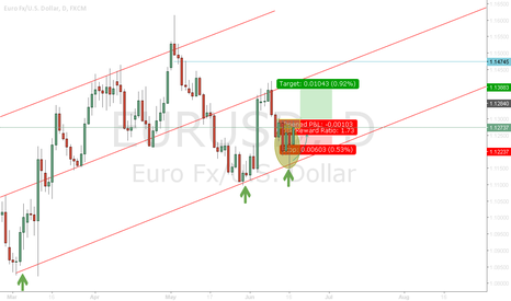 EURUSD: IF Breakout resistance H4= LONG EURUSD