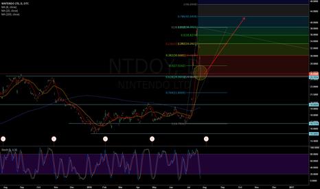 NTDOY: NTDOY - Long @ 61% Fibo + Inverted Hammer