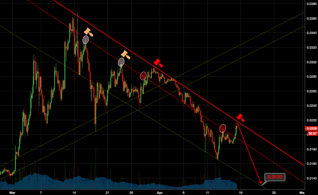 Eth rejected by the downtrend resistance once again