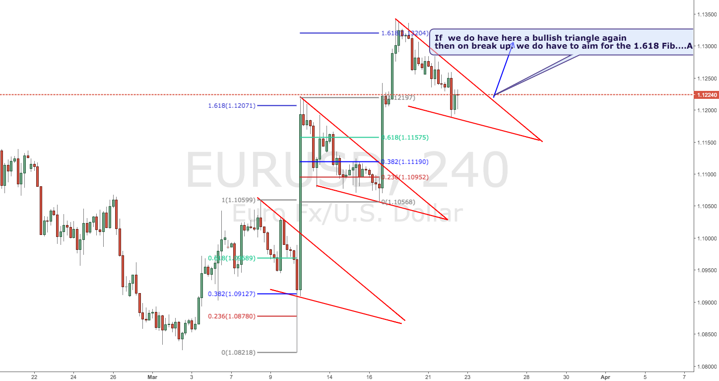 EURUSD Could it be the third one ?
