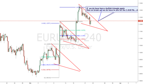 EURUSD: EURUSD Could it be the third one ?