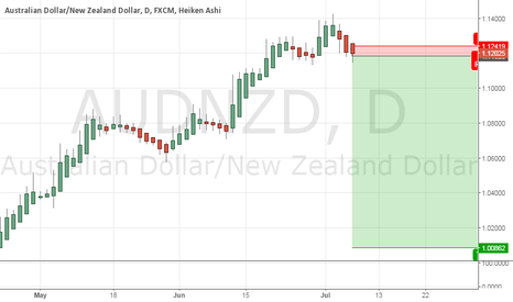 AUDNZD: Daily Heiken is red, i go short