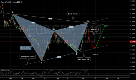 EURGBP: EURGBP: Reusing the Gartley Pattern