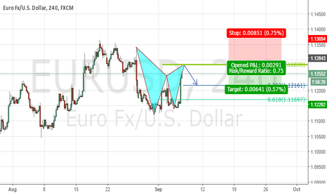 EURUSD: Poss. Bear Gartley