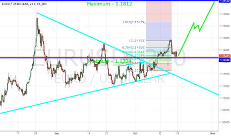 EURUSD: EURUSD: the further decline of the euro can be forgotten ...