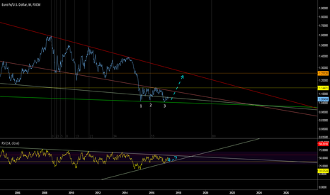 EURUSD: Basic long term chart