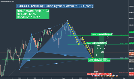 EURUSD: EURUSD: realtime trading opportunity (Cypher/ABCD/Fib)