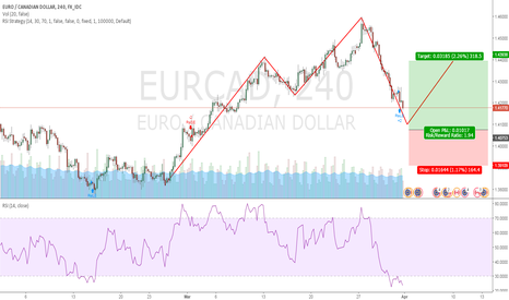 EURCAD: Time for a buy setup