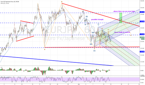 EURJPY: eurjpy could be in a triangle