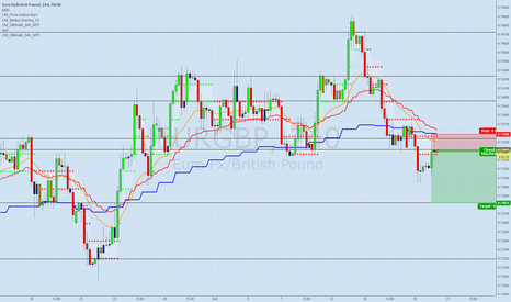 EURGBP: short EURGBP on rejection on H4 07350