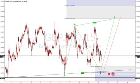 GBPJPY: GBPJPY Elliot wave analysis