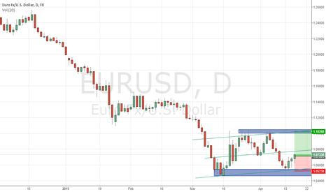 EURUSD: EURUSD Long to Target 1 & Target 2