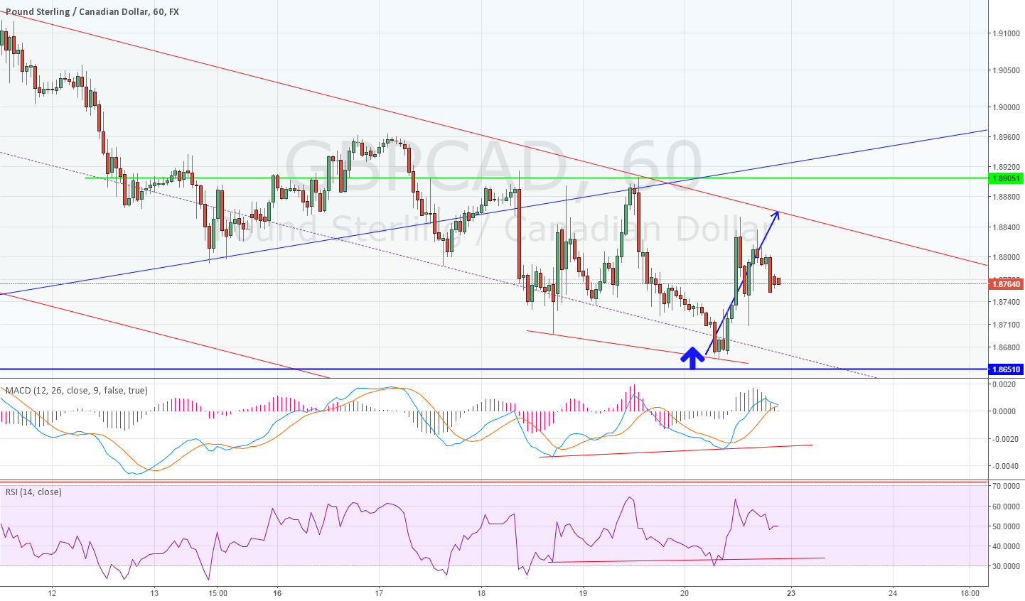 1H for GBPCAD divergence : No HH?