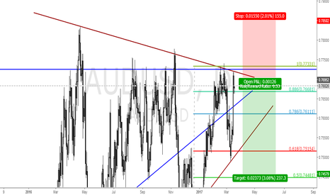 AUDUSD: AUDUSD SELL IDEA @ 0.7795