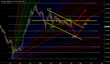 GBPJPY: GBPJPY: Don't saying it will