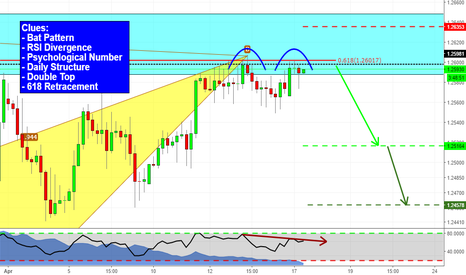 GBPCHF: Additional confirmations on GBPCHF