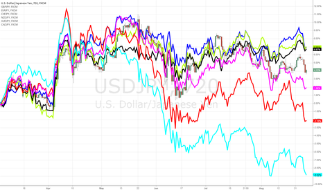 USDJPY: EURJPY, CHFJPY and GBPJPY have dropped the least since BOJ April