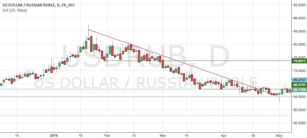 Downtrend en el USDRUB