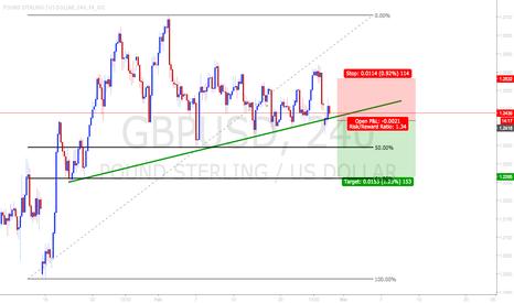 GBPUSD: Sell the break