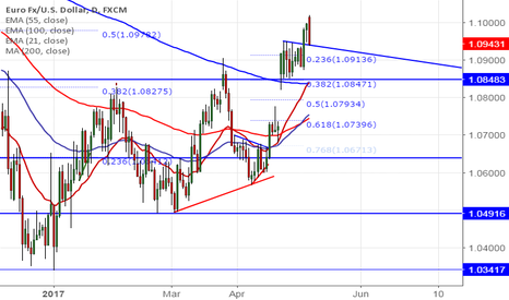 EURUSD: EUR/USD struggles to close above 1.1000, good to sell on rallies