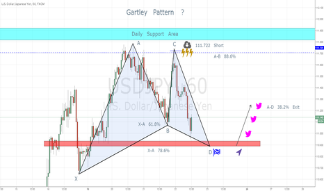 USDJPY: Gartley Pattern !?