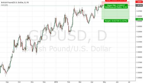 GBPUSD: If GBPUSD can't break 1.6876 then GBPUSD will make  a big fall