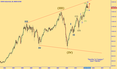 DOWI: $DJI - the Dow Jones will reach 100,000 by the year 2060 ???