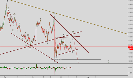 EURUSD: Leading diagonal