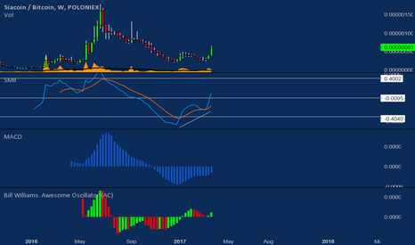 SCBTC: Sia Weekly