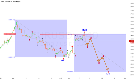 EURUSD: EURUSD LOOKING FOR 5 WAVES DOWN AFTER 3 WAVE CORRECTION