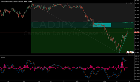 CADJPY: CADJPY retraces at resistance