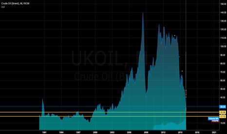 UKOIL: What do you think?