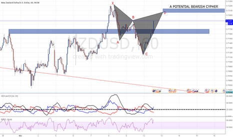 NZDUSD: BEARISH CYPHER
