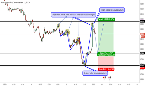 AUDJPY: AUDJPY - Trend Continuation Trade - Long