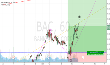 BAC: Bank Of America. Лонг до Конца недели.