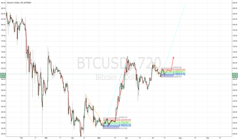 BTCUSD: Similar price action to early May