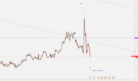 XAUUSD: Time to buy Gold