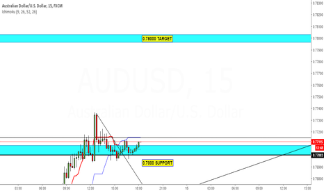 AUDUSD: AUSSIE - ONE LAST PUSH HIGHER..