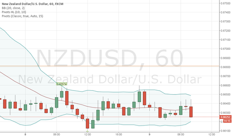 NZDUSD: SUPPORT & RESISTANCE FOR NZD/USD (SIGNAL)