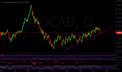 USDCAD: MAJOR USDCAD SUPPORT
