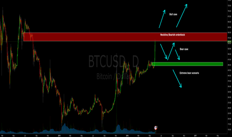 BTCUSD: Bitcoin watch 2016 summer