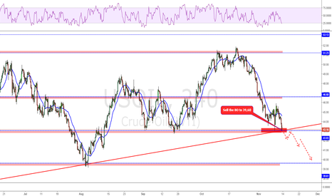 USOIL: The bulls didn't have a chance last week!