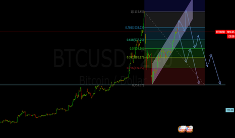 BTCUSD: Can be short for BTC